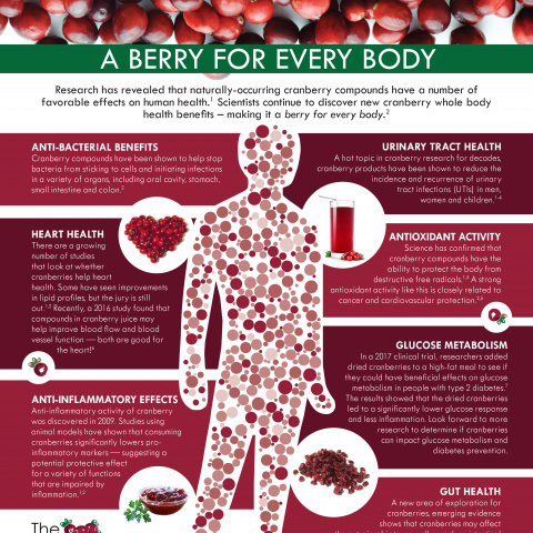 A Berry for Every Body