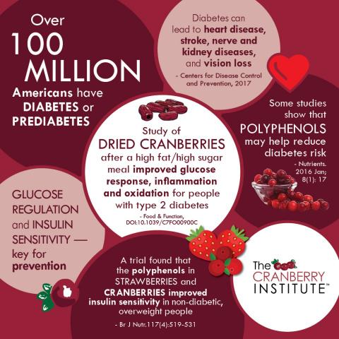 Cranberry & Glucose Response