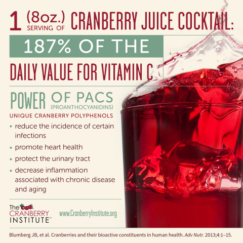 Cranberry Juice Cocktail: Power of PACs