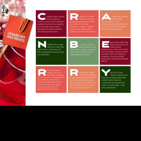 Cranberry Mnemonics