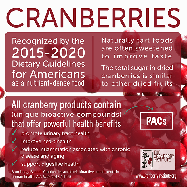 Cranberries Infographic